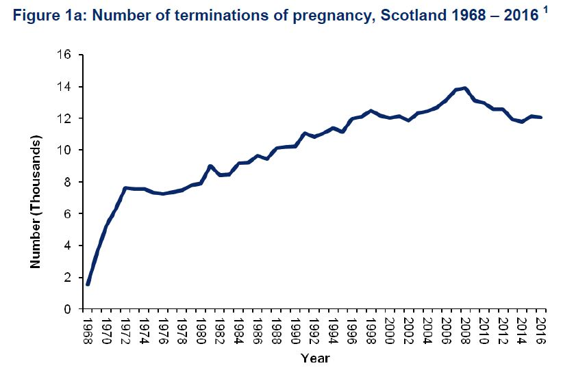 Scotland abortion rates statistics