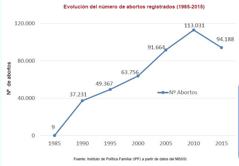 Spain abortion rates statistics