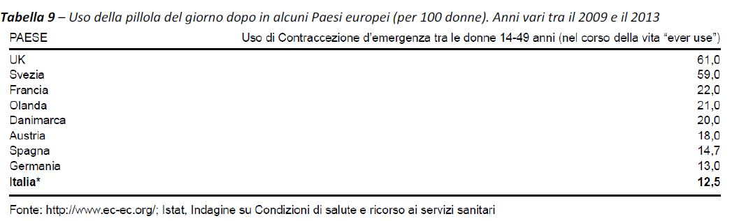 Emergency contraception Europe Italy